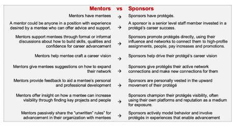 image depicts a graphic detailing difference between mentorship and sponsorship